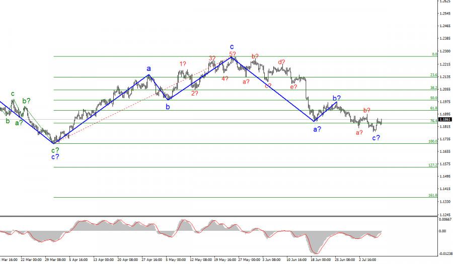 Анализ EUR/USD. 9 июля