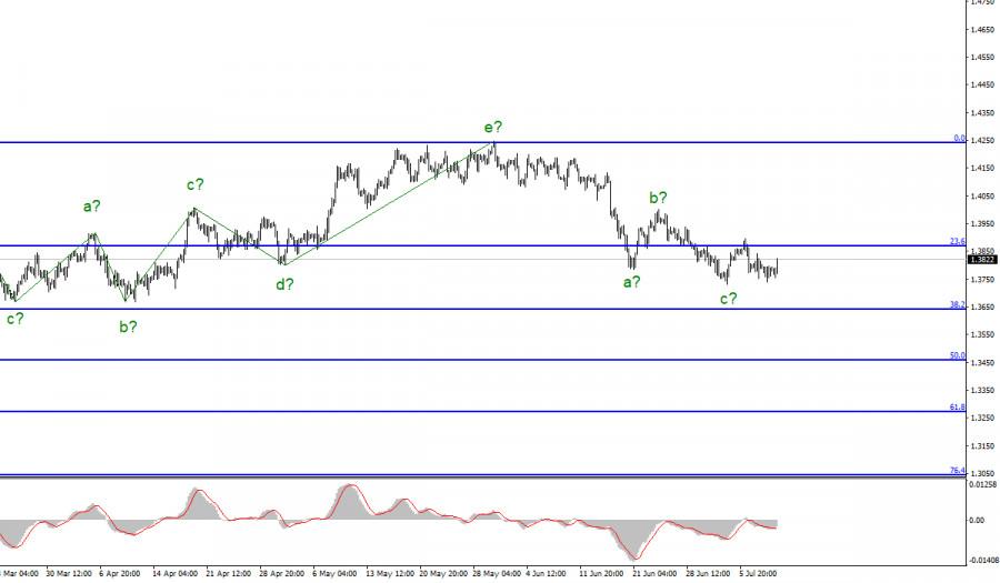Анализ GBP/USD. 9 июля