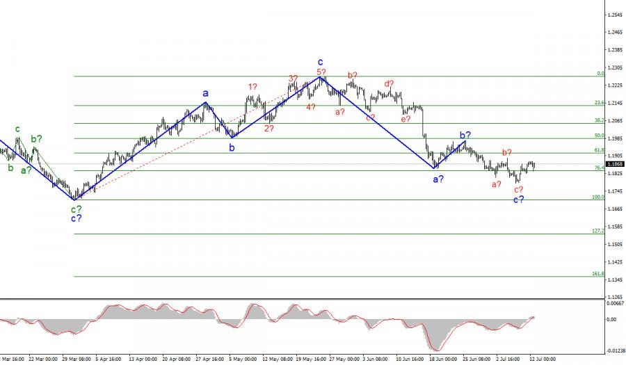 Анализ EUR/USD. 12 июля. Евровалюта