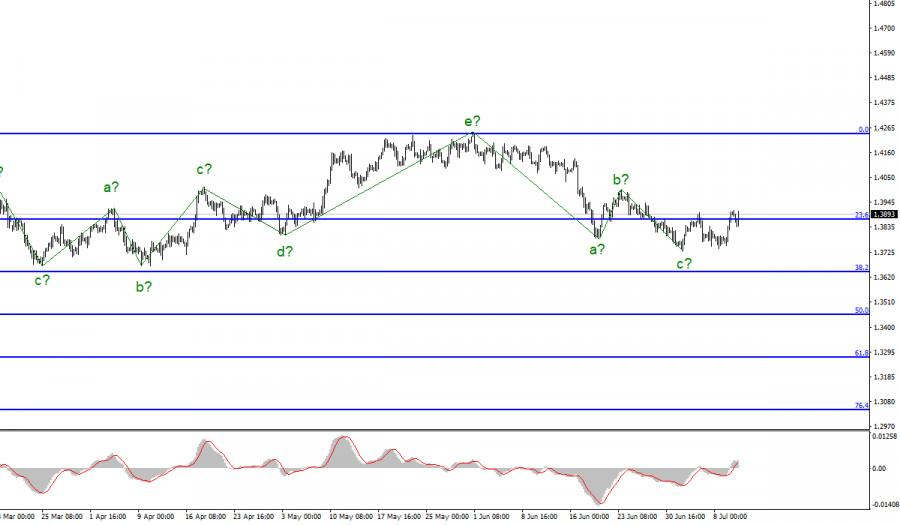 Анализ GBP/USD. 12 июля