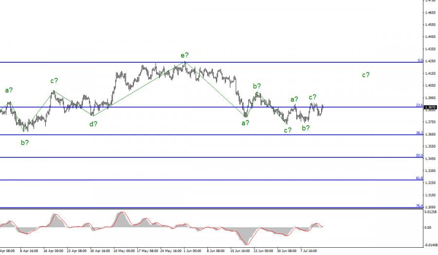 Анализ GBP/USD. 14 июля