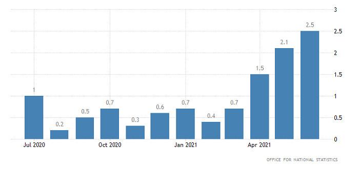 Горящий прогноз по GBP/USD от 15.07