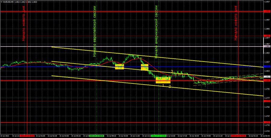 Прогноз и торговые сигналы по EUR/USD на 16 июля. Детальный разбор вчерашних рекомендаций и движения пары в течение дня.
