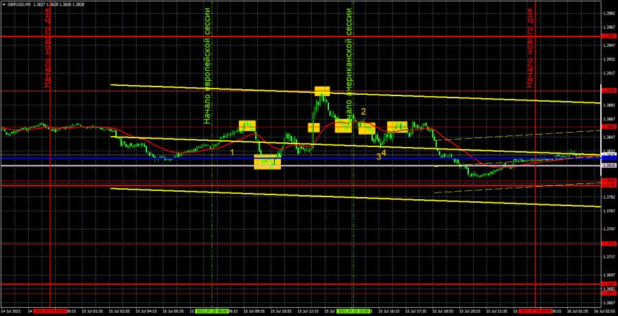 Прогноз и торговые сигналы по GBP/USD на 16 июля. Детальный разбор вчерашних рекомендаций и движения пары в течение дня.