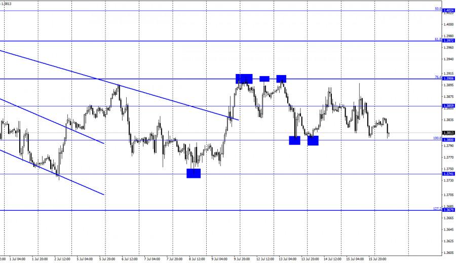 GBP/USD. 16 июля. Отчет COT