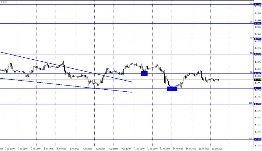 EUR/USD. 16 июля. Отчет COT
