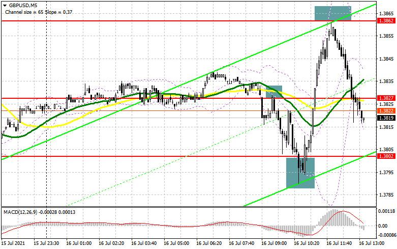 GBP/USD: план на американскую сессию 16 июля (разбор утренних сделок)
