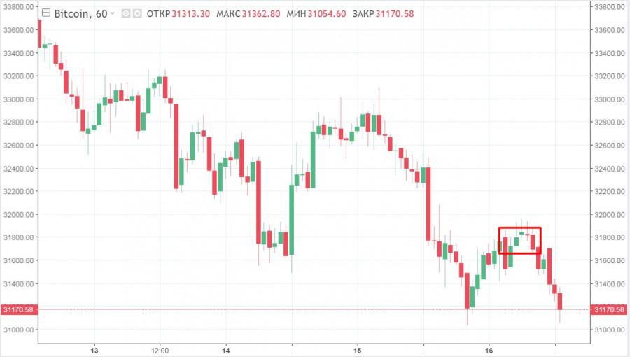 BTC все ближе к пробою 30$ тысяч, но оставляет шансы на бычий прорыв линии сопротивления: прогнозы