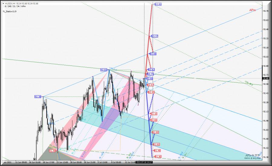 Усиление US Dollar? US Dollar Index vs EUR/USD & GBP/USD & USD/JPY