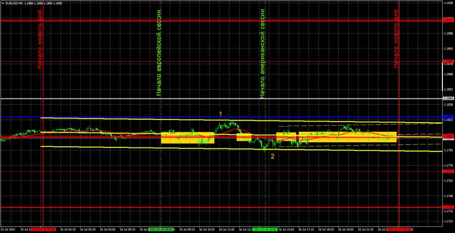 Прогноз и торговые сигналы по EUR/USD на 19 июля. Детальный разбор вчерашних рекомендаций и движения пары в течение дня.