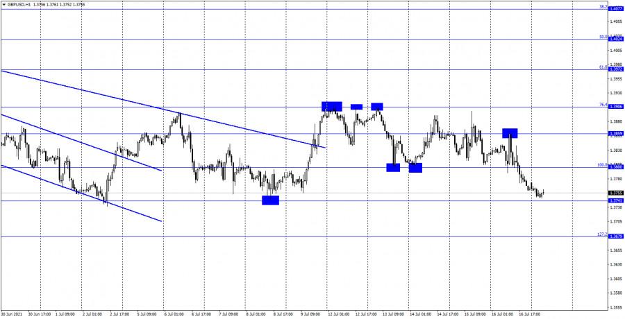 GBP/USD. 19 июля. Отчет COT