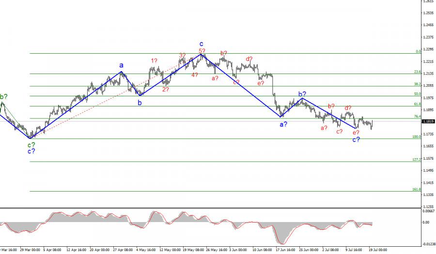 Анализ EUR/USD. 19 июля