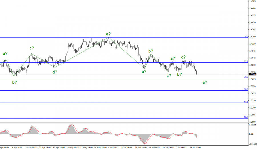 Анализ GBP/USD. 19 июля