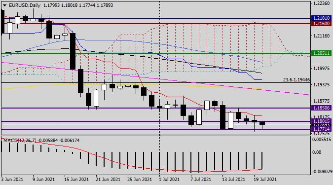 Анализ и прогноз по EUR/USD на 20 июля 2021 года