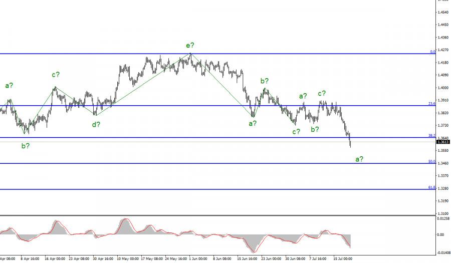 Анализ GBP/USD. 20 июля