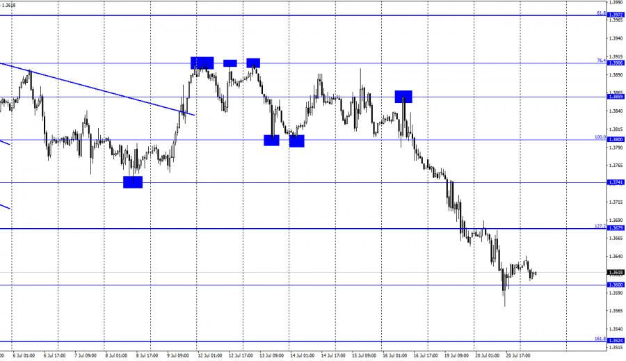 GBP/USD. 21 июля. Отчет COT