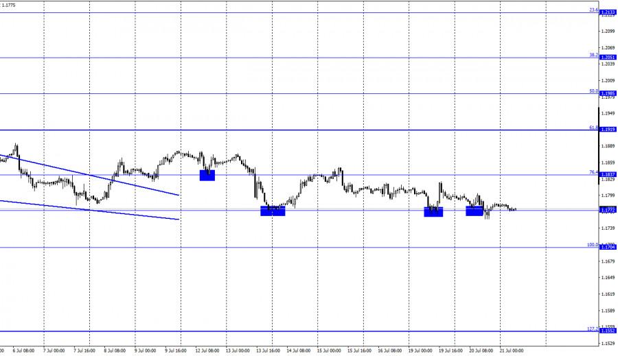 EUR/USD. 21 июля. Отчет COT