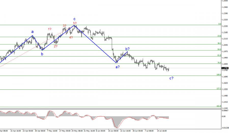 Анализ EUR/USD. 21 июля