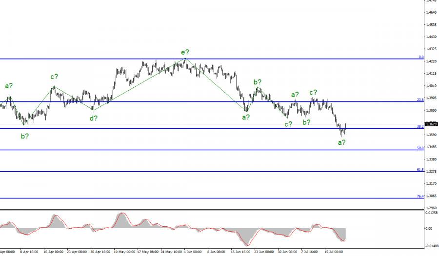 Анализ GBP/USD. 21 июля