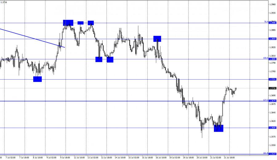 GBP/USD. 22 июля. Отчет COT
