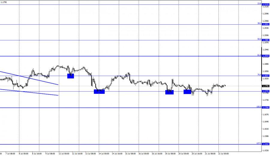 EUR/USD. 22 июля. Отчет COT