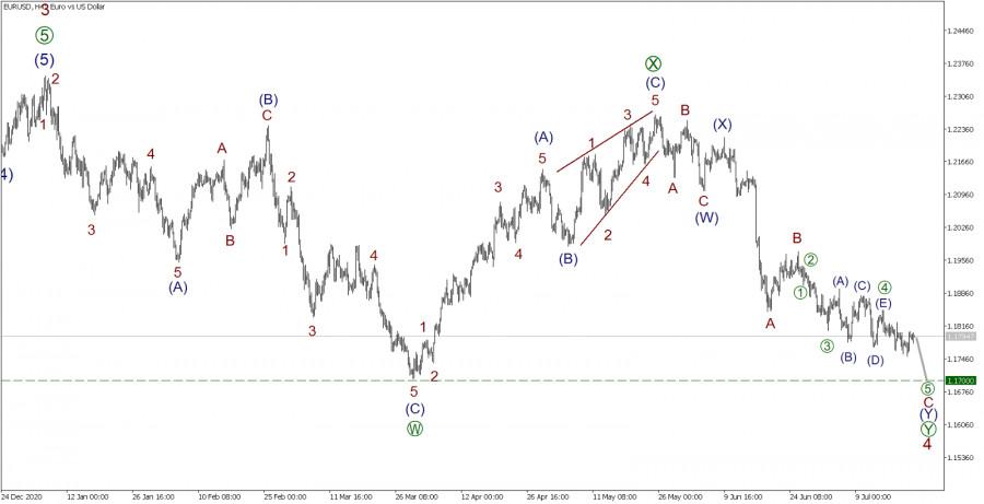 EUR/USD 22 июля