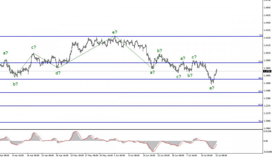 Анализ GBP/USD. 22 июля