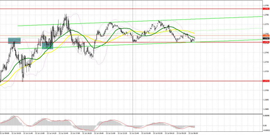 GBP/USD: план на европейскую сессию 23 июля. Commitment of Traders COT отчеты (разбор вчерашних сделок)