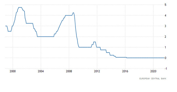 Горящий прогноз по EUR/USD от 23.07