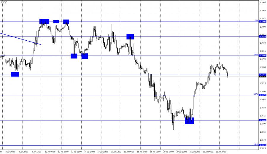 GBP/USD. 23 июля. Отчет COT