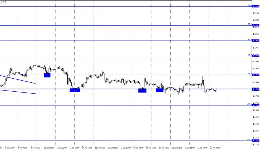 EUR/USD. 23 июля. Отчет COT