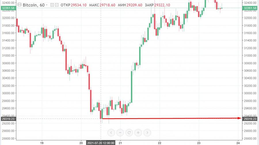 Сейчас или никогда: биткоин в шаге от прорыва линии сопротивления, но все еще рискует сходить на дно
