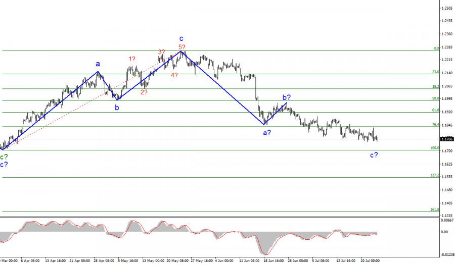 Анализ EUR/USD. 23 июля. Рынки продолжают спать