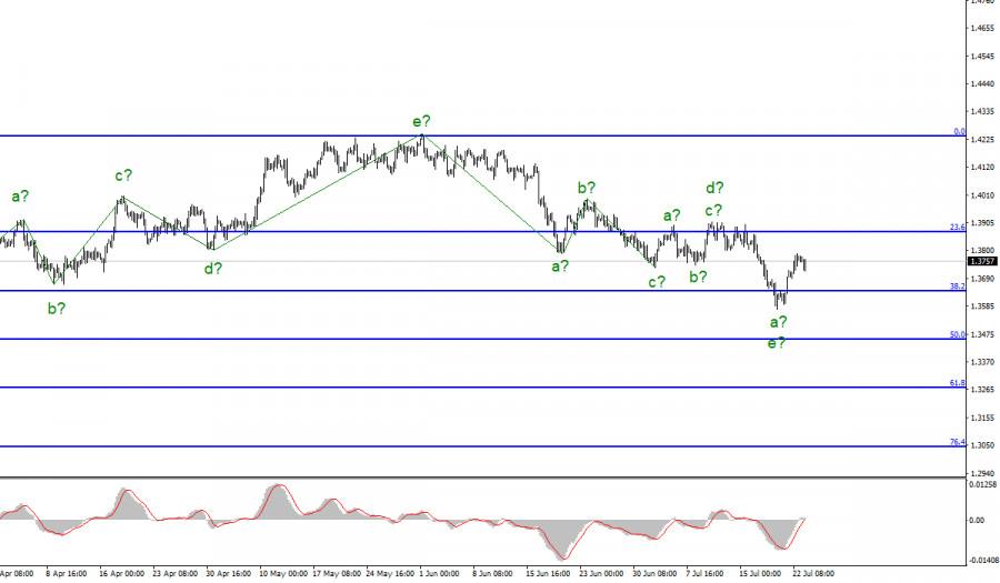 Анализ GBP/USD. 23 июля