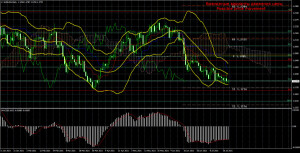 Торговый план по паре EUR/USD на неделю 26 – 30 июля. Новый отчет COT (Commitments of Traders).