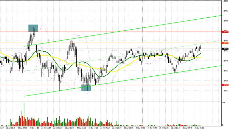 EUR/USD: план на европейскую сессию 26 июля. Commitment of Traders COT отчеты (разбор вчерашних сделок)