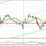 GBP/USD: план на европейскую сессию 26 июля. Commitment of Traders COT отчеты (разбор вчерашних сделок). Покупатели фунта