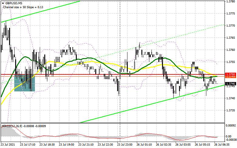GBP/USD: план на европейскую сессию 26 июля. Commitment of Traders COT отчеты (разбор вчерашних сделок)