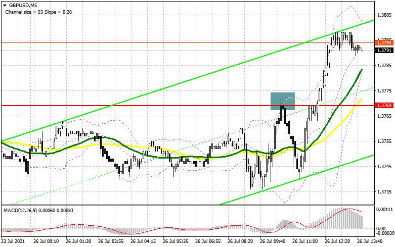 GBP/USD: план на американскую сессию 26 июля (разбор утренних сделок). Покупатели фунта прорвались выше 1