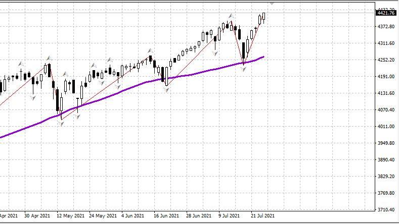 Недельный обзор рынка США 27