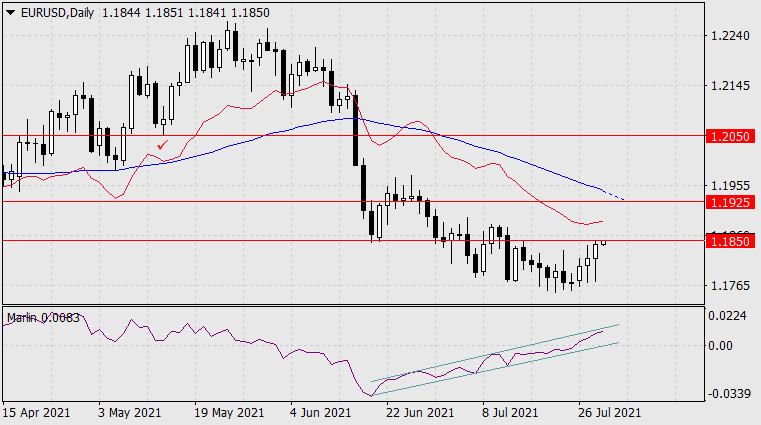 Прогноз по EUR/USD на 29 июля 2021 года