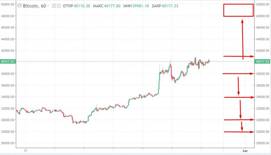 Биткоин уперся в верхнюю линию двухмесячного диапазона колебаний: что может произойти с BTC дальше и почему медведям еще