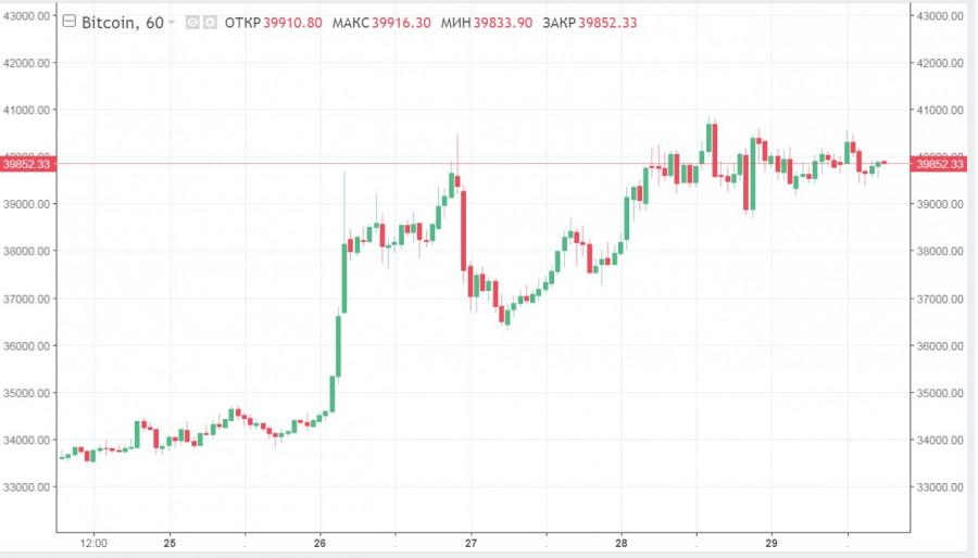 ProFunds запустил ETF на BTС фьючерсы и обошел SEC: что это значит для рынка криптовалют