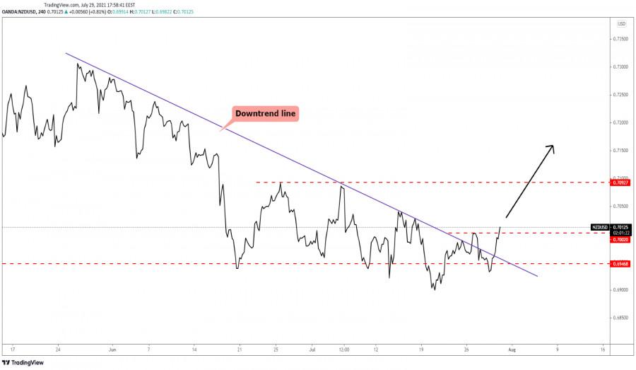 Пара NZD/USD сигнализировала о повороте тенденции повышения курса!