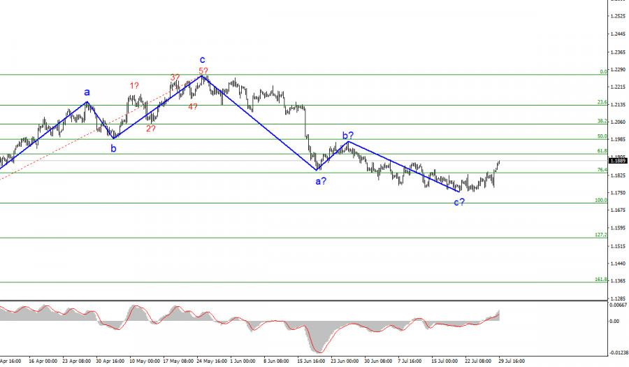 Анализ EUR/USD. 29 июля