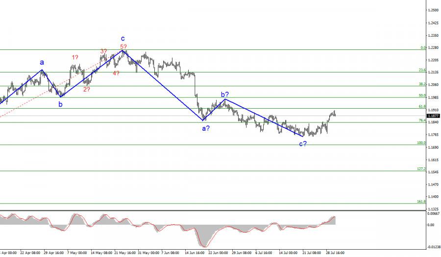 Анализ EUR/USD. 30 июля