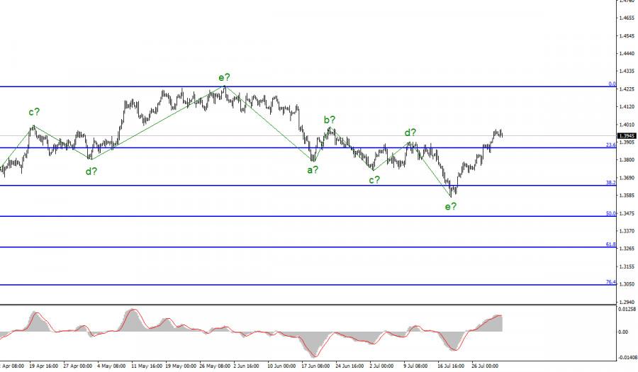 Анализ GBP/USD. 30 июля