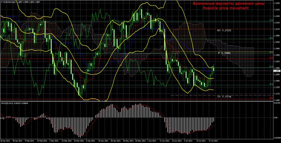 Торговый план по паре EUR/USD на неделю 2 – 6 августа. Новый отчет COT (Commitments of Traders).