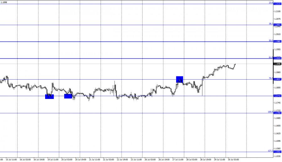 EUR/USD. 30 июля. Отчет COT