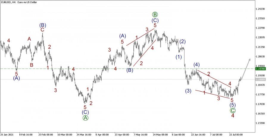 EUR/USD 30 июля. Бычий тренд двигается к первой цели 1